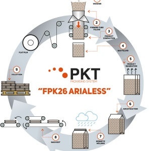 Arialess FPK 26
